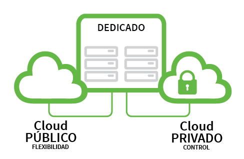 Caracteristicas-cloud-hibrido-conecta-wireless