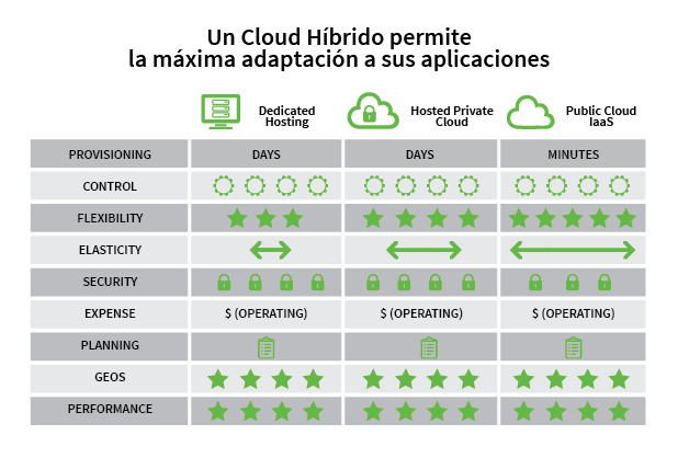 Cloud-Hibrido-Conecta-Wireless