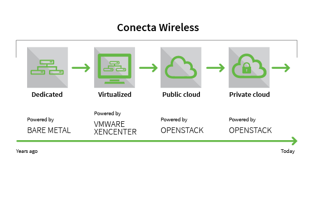 Evolucion-Cloud-Conecta-Wireless